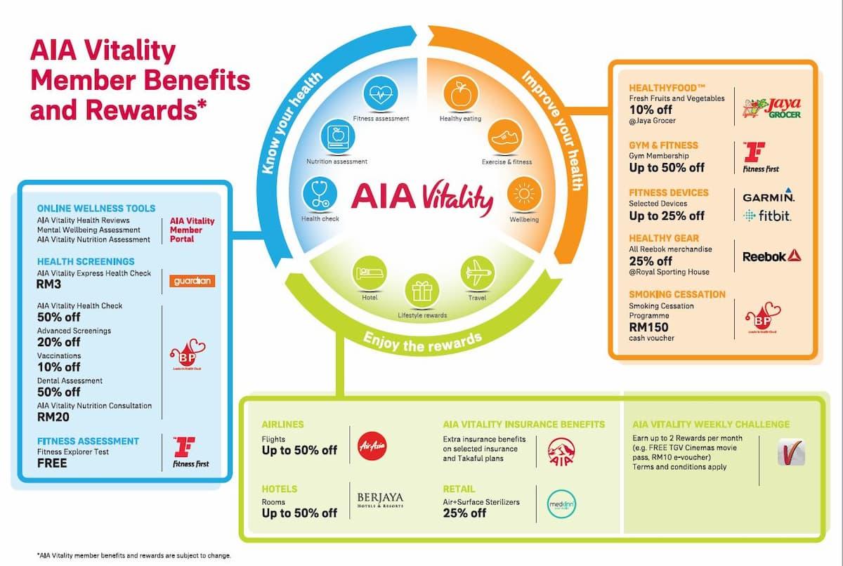 AIA Vitality Rewards and Benefits
