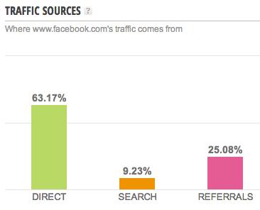 Facebook Traffic Quellen