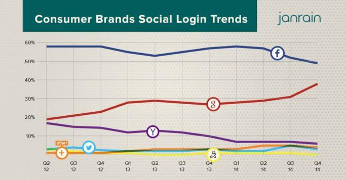 Social Login - Consumer Brands setzen immer häufiger auf den Google+ Login
