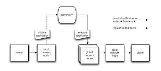 Ataques informáticos indetectables distribuyen malware por ...