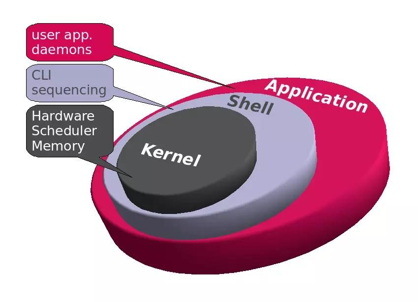 Resultat d'imatges de kernel