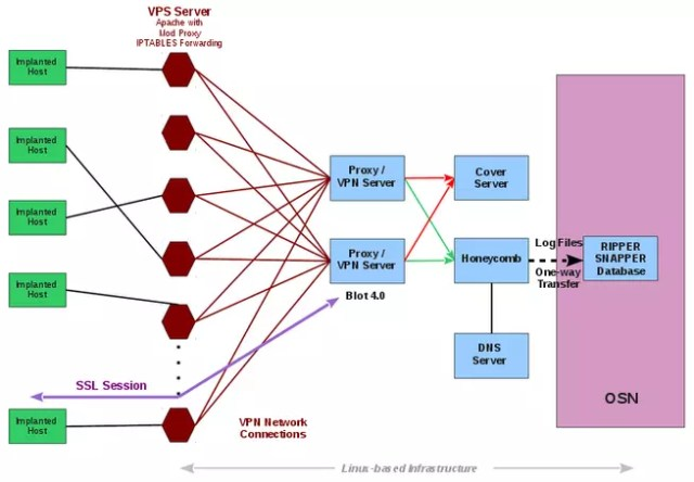 HIVE - Malware CIA Vault 8