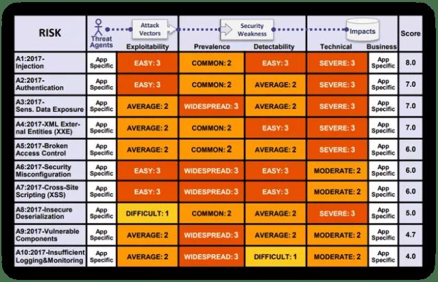 Vulnerabilidades 2017 OWASP