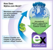 My Eex (My Emissions Exchange), lets you Reduce Emissions and Earn Carbon Credits