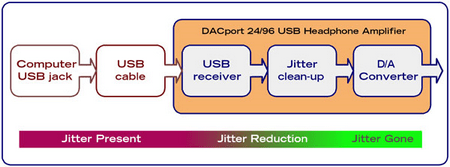 DACPort – Reference USB powered digital to analogue converter