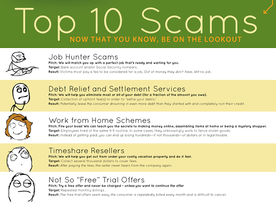 Top online scams of 2010, as reported by the BBB