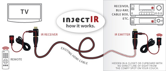 injectIR Diagram InjectIR runs an IR signal through your existing HDMI cable