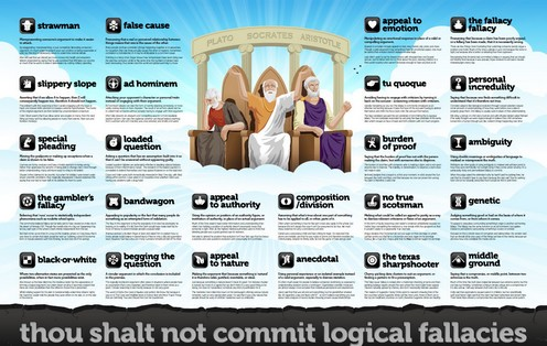 Logicalfallacies