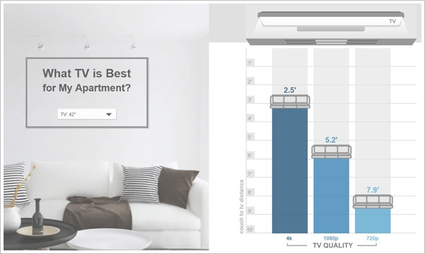 What TV is Best For My Apartment? – find out the optimal resolution, size and sitting distance for your home set up