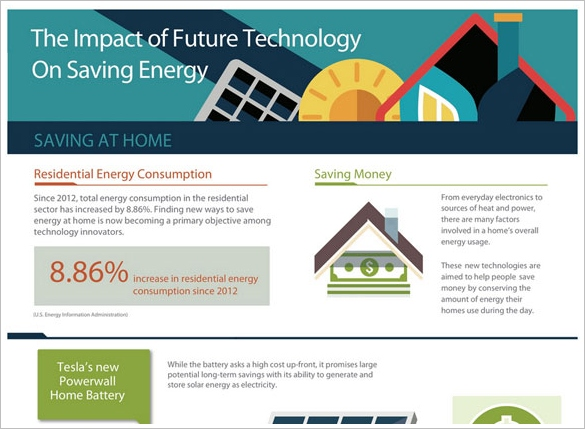 Future Energy Saving Technology Infographic – ideas under test show promise