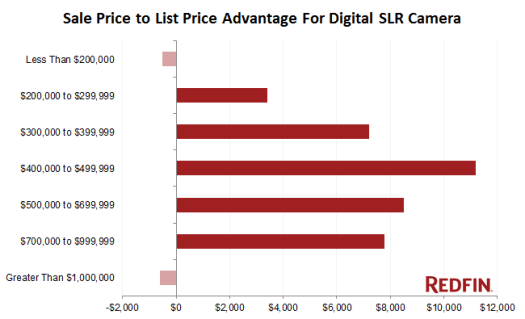 For each price range, the dollar figures indicate how much closer to list price professionally photographed homes sold versus amateur photographed homes.