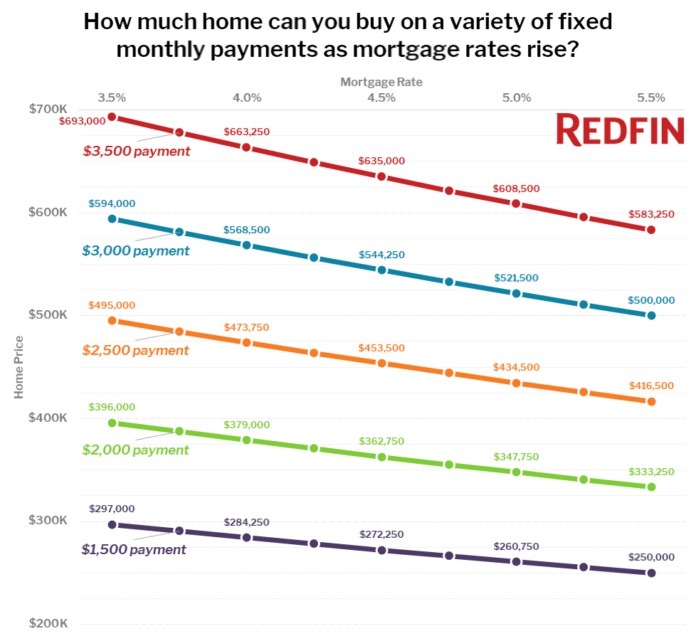 How much home can you buy on a variety of fixed monthly payments as mortgage rates change?