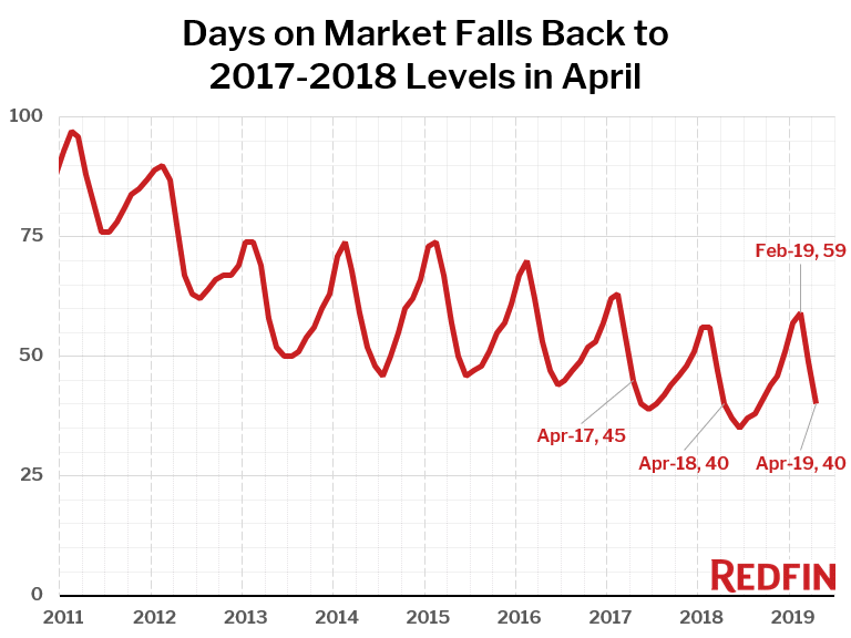 Days on Market Falls Back to 2017-2018 Levels in April