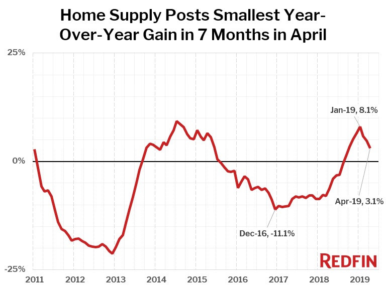 Home Supply Posts Smallest Year-Over-Year Gain in 7 Months in April