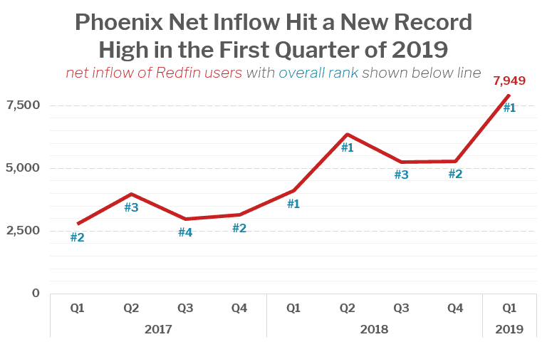 Phoenix Net Inflow Hit a New Record High in the First Quarter of 2019