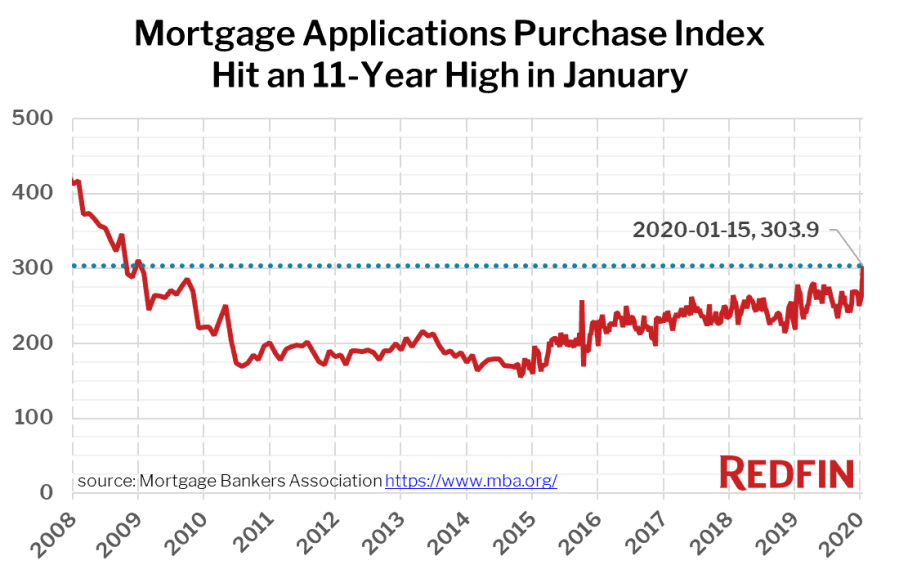 Mortgage Applications Purchase Index Hit an 11-Year High in January