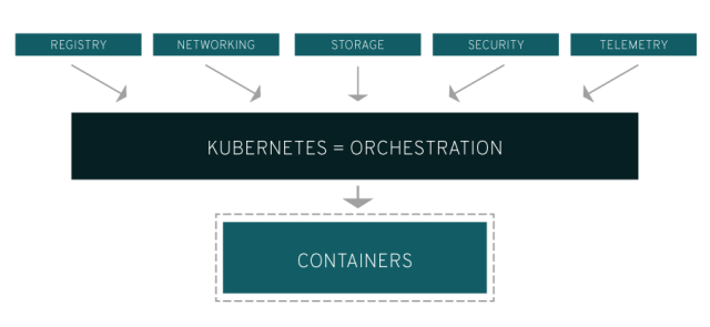 What is Kubernetes ? 1