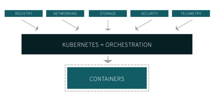 Kubernetes explained - diagram