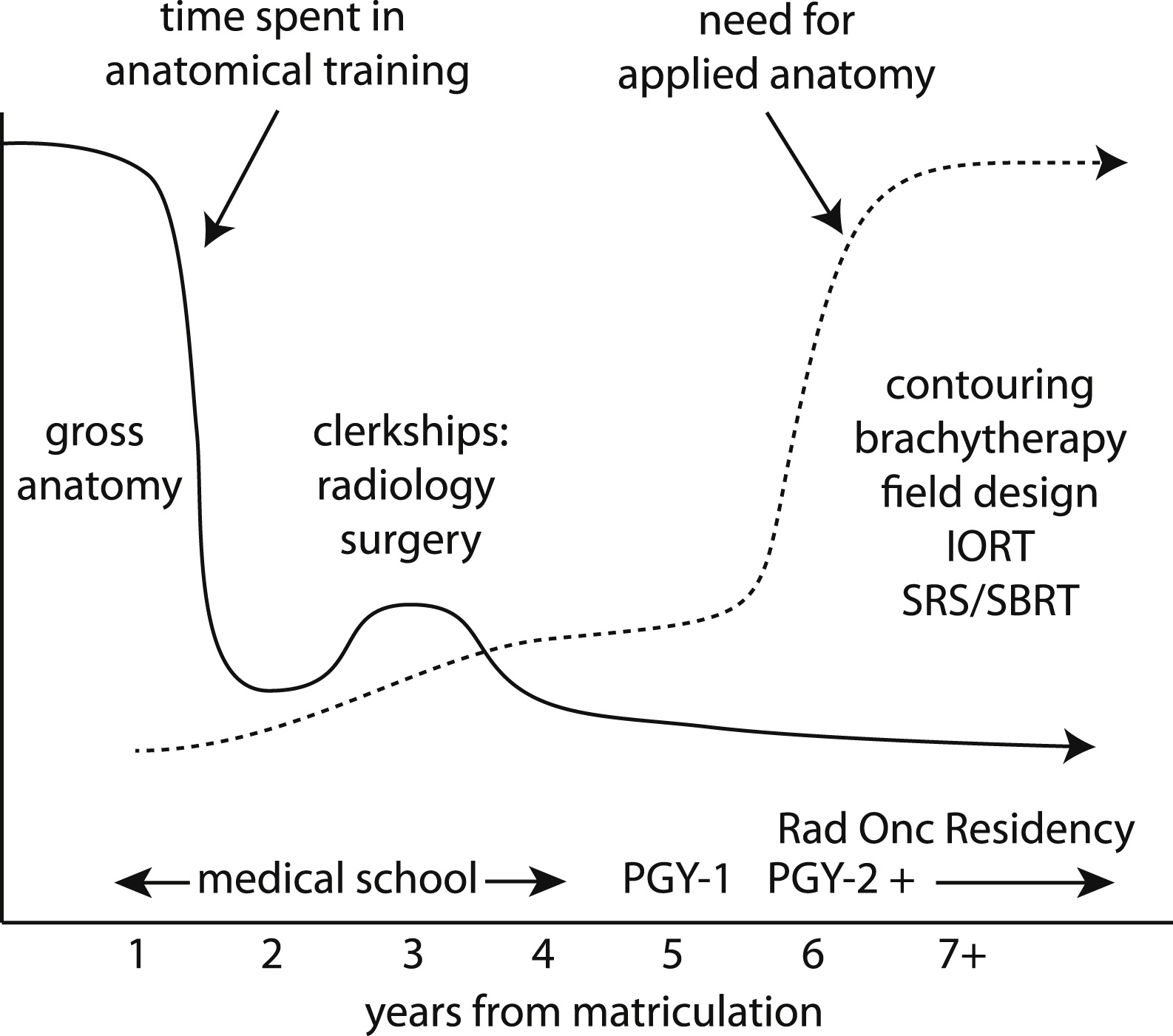 The Anatomy Of Radiation Oncology Residency Training