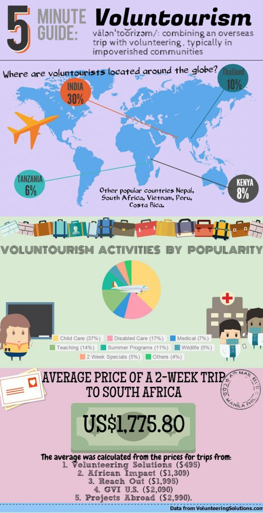 Photo: Ryersonian / Data: Volunteering Solutions