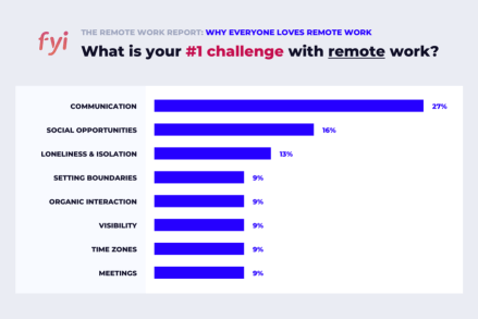 The 2020 FYI Remote Work Report contains many top challenges with remote work