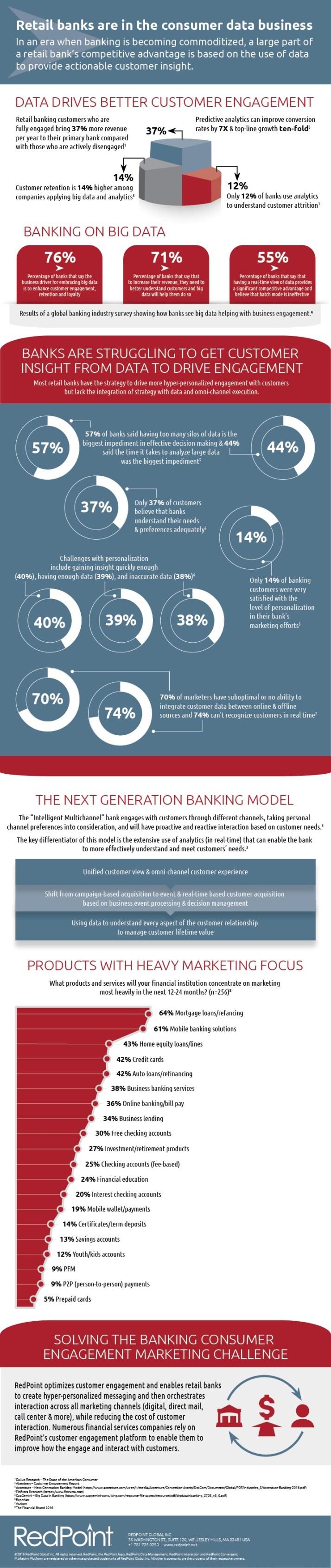 customer data in banking