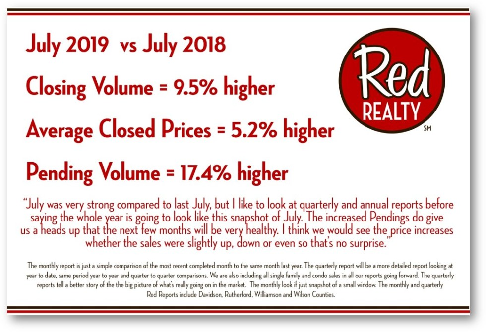 Red Report July 2019 Red Realty