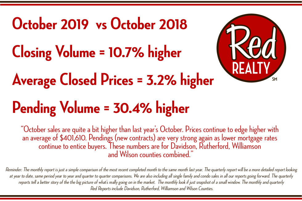 Red Report - October 2019