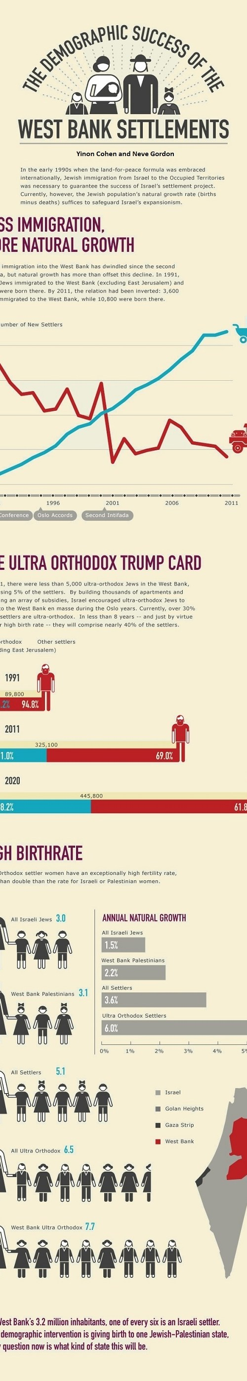 Demographic success of West Bank's Jewish settlements