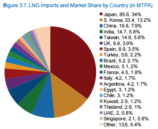Liquid Natural Gas importers