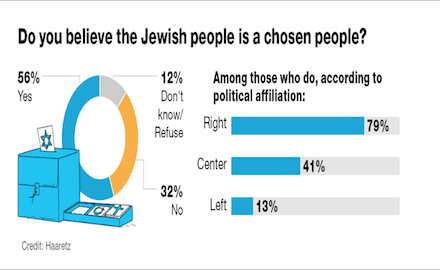 56% of Israeli Jews see themselves as chosen