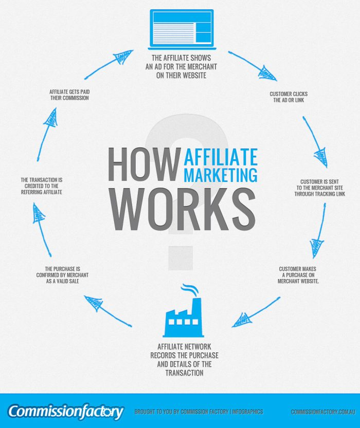 how affiliate marketing works?