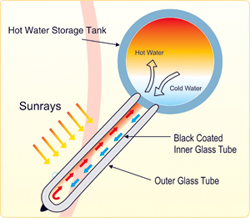 Solar Water Heater Glass Tube Type working