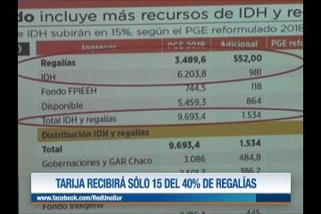TARIJA RECIBIRÁ SÓLO 15 DEL 40% DE REGALÍAS