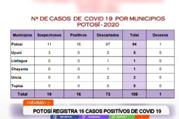 POTOSÍ REGISTRA 16 CASOS POSITIVOS DE COVID 19