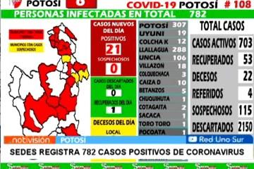 SEDES REGISTRA 782 CASOS POSITIVOS DE CORONAVIRUS