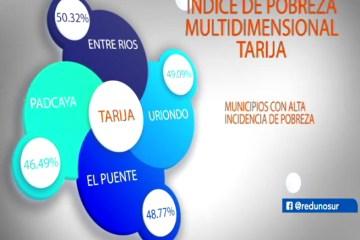 ÍNDICE DE LA POBREZA MULTIDIMENSIONAL EN TARIJA ES DE 27.86%