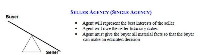 Buyer Agent Verse Listing Agent