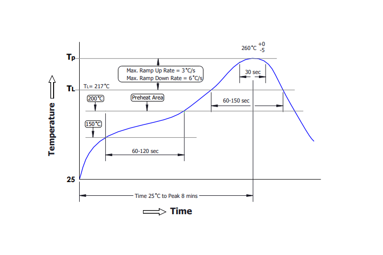 Drawing of SMD reflow soldering curve