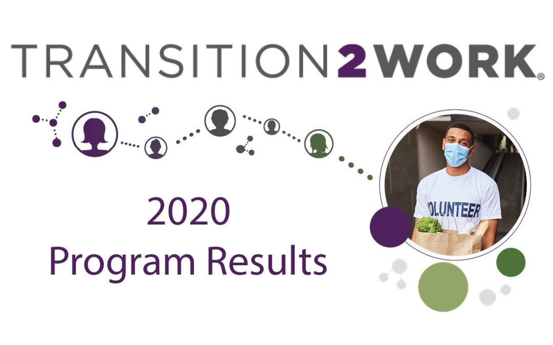 Annual Transition2Work and Community Impact Results for 2020