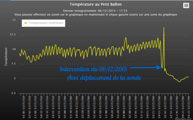 Déplacement de la sonde de température au relais