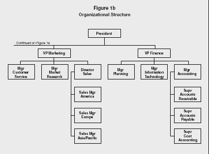 Figure 1b Organizational Structure