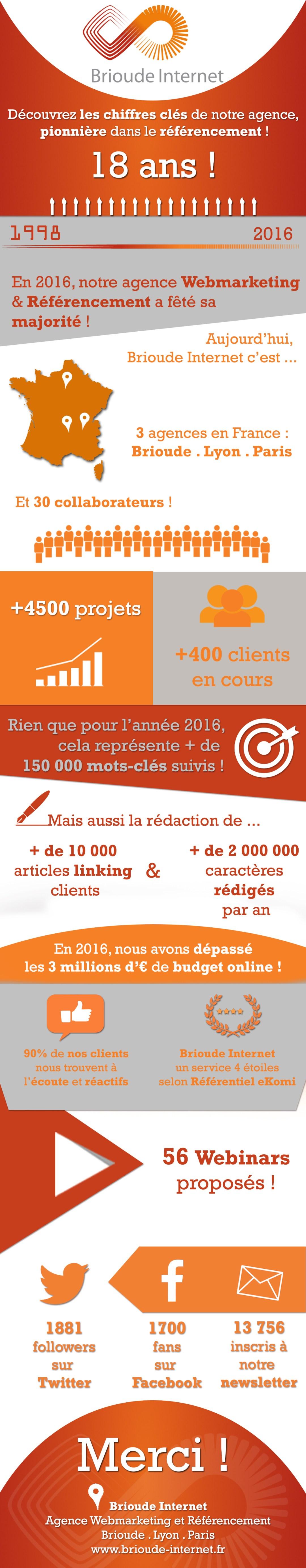 infographie-brioude-internet-chiffre-cles-2016-final