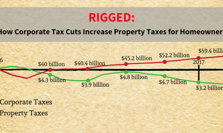 Rigged: How Corporate Tax Cuts Increase Property Taxes for Homeowners