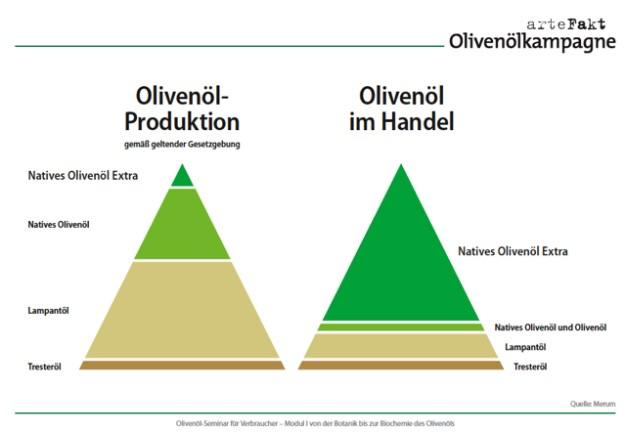 Da stimmt wohl etwas nicht: im Handel geht viel mehr Olivenoel über den Tresen als produziert wird