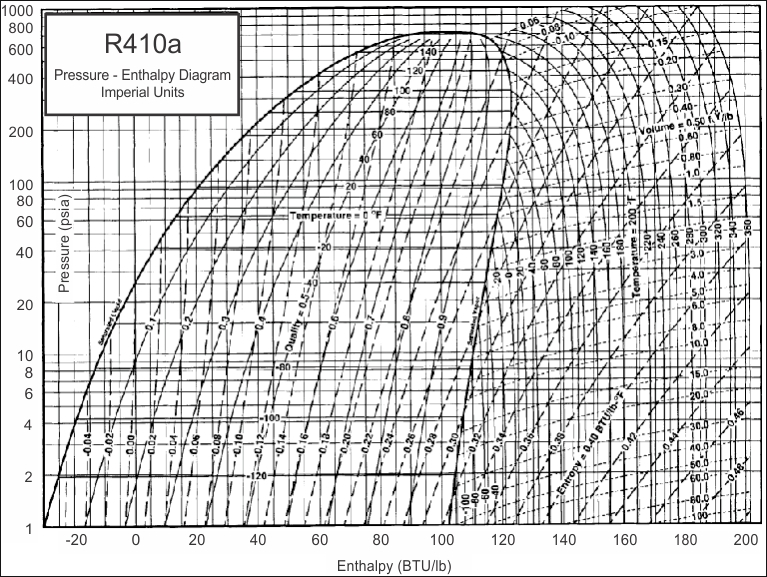 R404a Refrigerant Chart