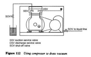 Refrigerator Commissioning | Refrigerator Troubleshooting