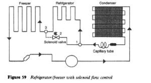 Domestic Refrigerator Components and Operations