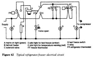 Domestic Refrigerators And Freezers Troubleshooting | Refrigerator Troubleshooting Diagram