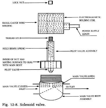 refrigerator solenoid valves  refrigerator troubleshooting